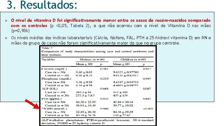 3. Resultados: Ø O nível de vitamina D foi significativamente menor entre os casos