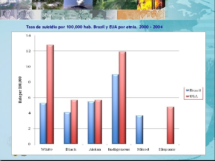Tasa de suicidio por 100, 000 hab. Brasil y EUA por etnia. 2000 -