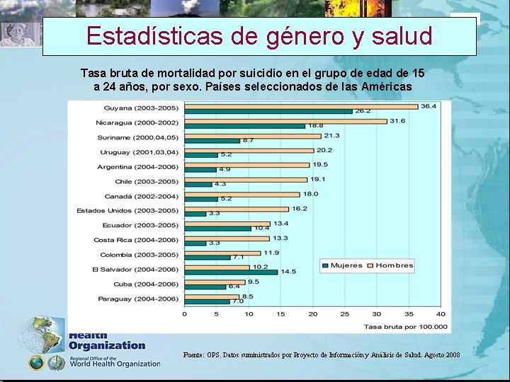 Estadísticas de género y salud 2005 Tasa bruta de mortalidad por suicidio en el
