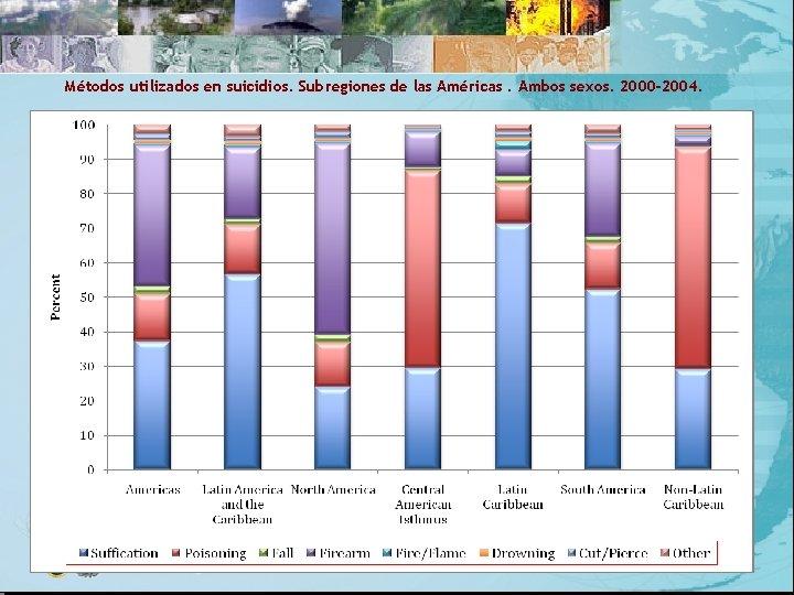 Métodos utilizados en suicidios. Subregiones de las Américas. Ambos sexos. 2000 -2004.