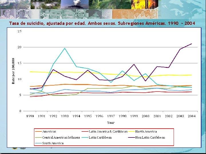 Tasa de suicidio, ajustada por edad. Ambos sexos. Subregiones Américas. 1990 – 2004