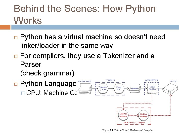 Behind the Scenes: How Python Works Python has a virtual machine so doesn't need