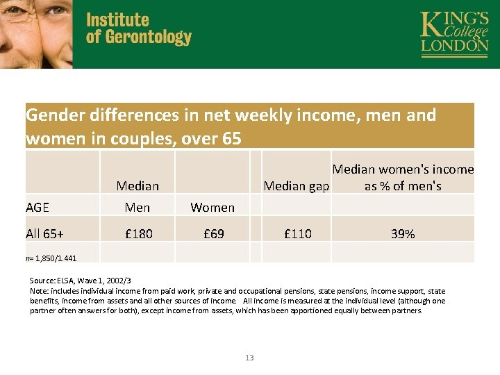 Gender differences in net weekly income, men and women in couples, over 65 Median