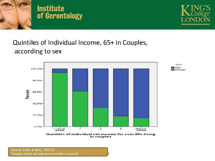 Quintiles of Individual Income, 65+ in Couples, according to sex Source: ELSA, Wave 1,