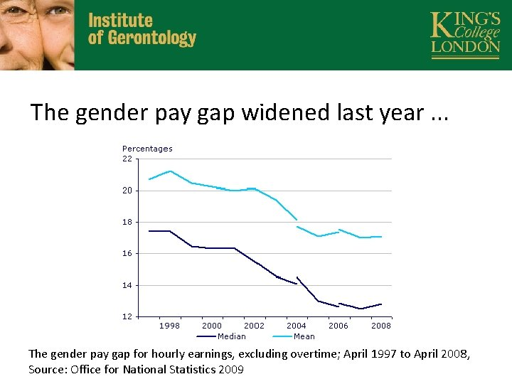 The gender pay gap widened last year. . . The gender pay gap for