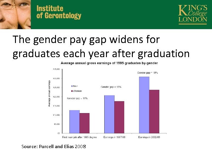 The gender pay gap widens for graduates each year after graduation Source: Purcell and