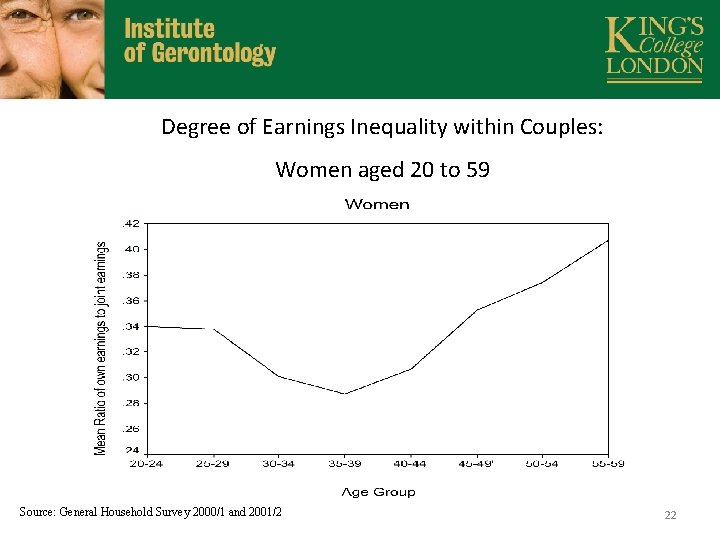 Degree of Earnings Inequality within Couples: Women aged 20 to 59 Source: General Household