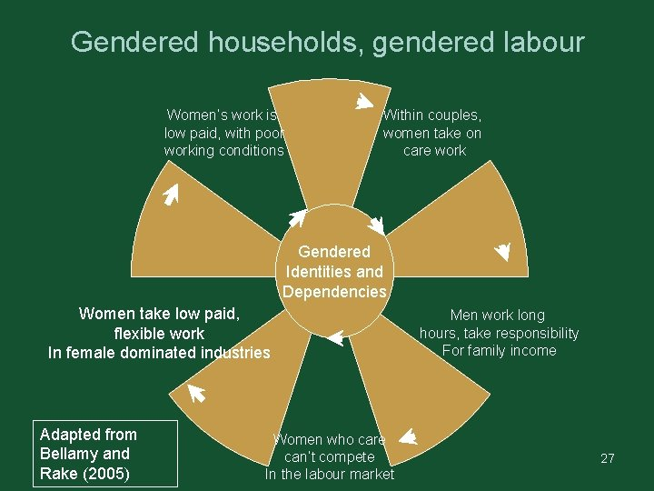Gendered households, gendered labour Women's work is low paid, with poor working conditions Within