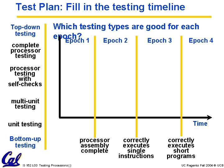 Test Plan: Fill in the testing timeline Top-down testing complete processor testing Which testing