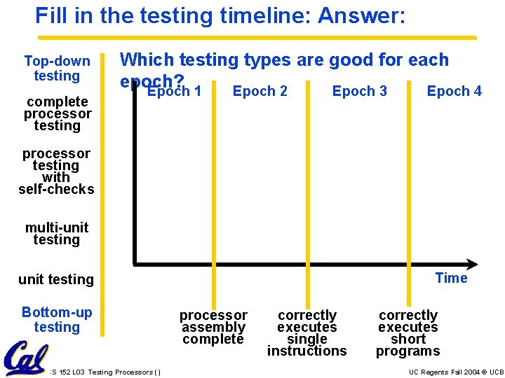Fill in the testing timeline: Answer: Top-down testing complete processor testing Which testing types