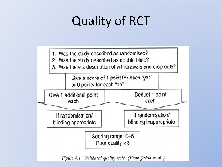 Quality of RCT