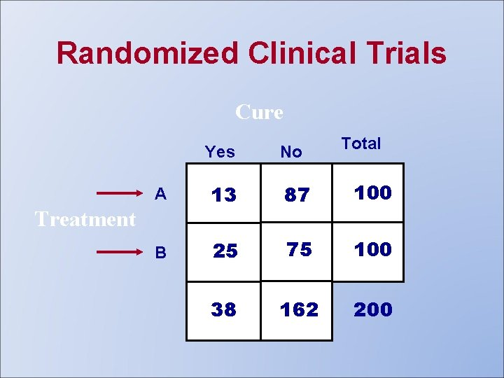 Randomized Clinical Trials Cure Yes No Total A 13 87 100 B 25 75