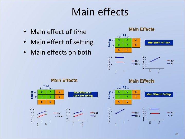 Main effects • Main effect of time • Main effect of setting • Main