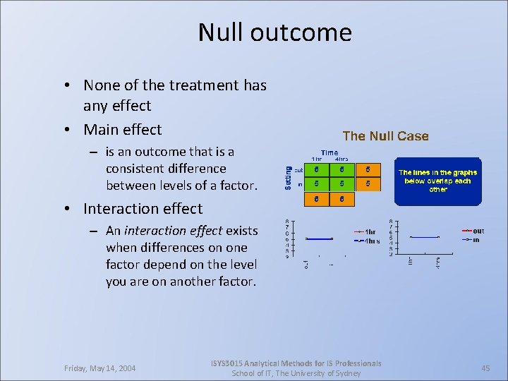 Null outcome • None of the treatment has any effect • Main effect –