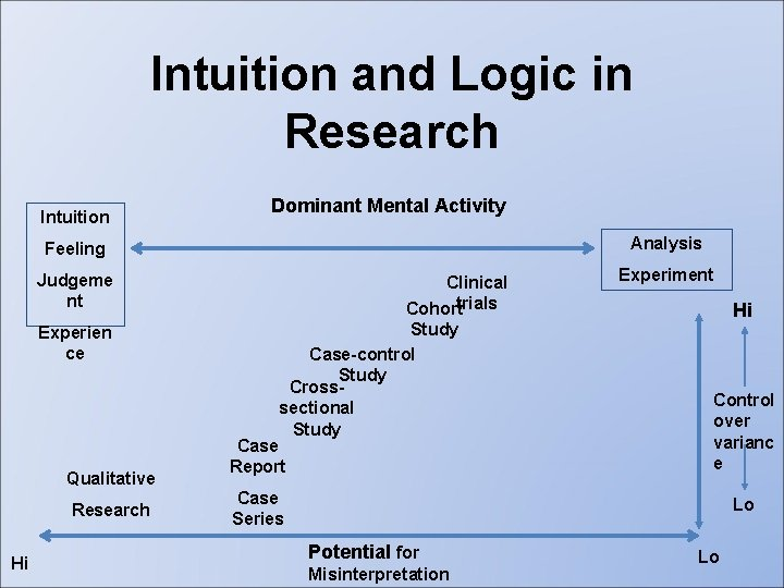 Intuition and Logic in Research Intuition Dominant Mental Activity Analysis Feeling Judgeme nt Experien