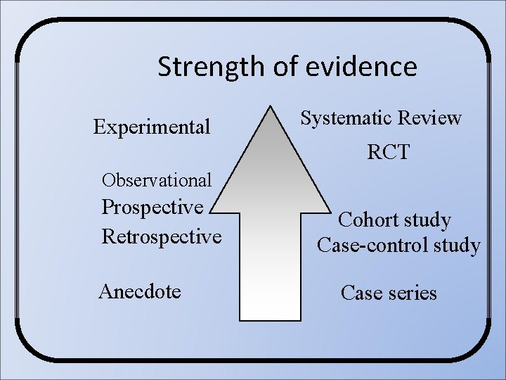 Strength of evidence Experimental Systematic Review RCT Observational Prospective Retrospective Anecdote Cohort study Case-control