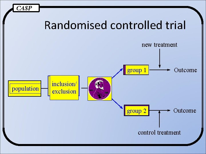 CASP Randomised controlled trial new treatment population group 1 Outcome group 2 Outcome inclusion/