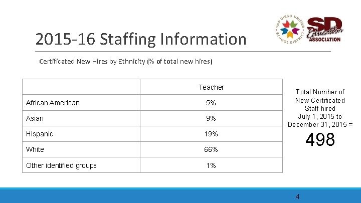 2015 -16 Staffing Information Certificated New Hires by Ethnicity (% of total new hires)