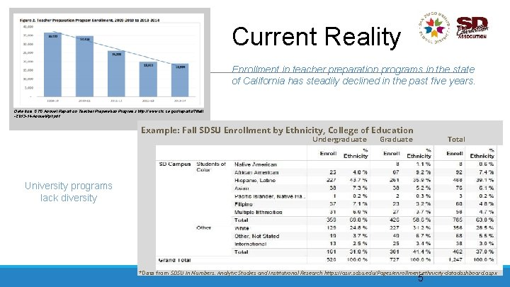 Current Reality Enrollment in teacher preparation programs in the state of California has steadily