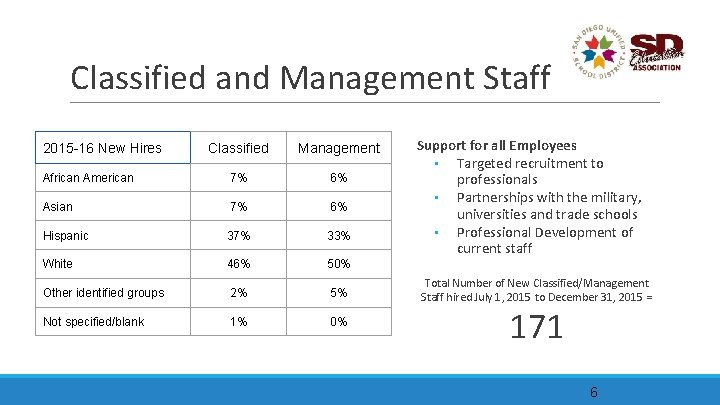 Classified and Management Staff 2015 -16 New Hires Classified Management African American 7% 6%