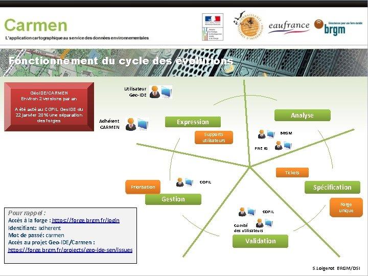 Fonctionnement du cycle des évolutions Utilisateur Geo-IDE Géo. IDE/CARMEN Environ 2 versions par an