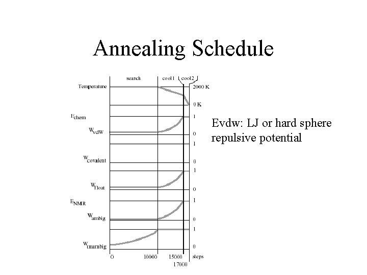 Annealing Schedule Evdw: LJ or hard sphere repulsive potential