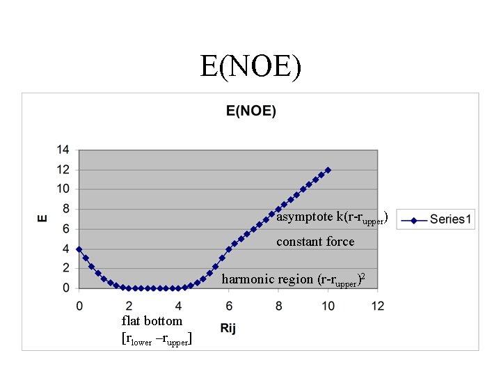 E(NOE) asymptote k(r-rupper) constant force harmonic region (r-rupper)2 flat bottom [rlower –rupper]