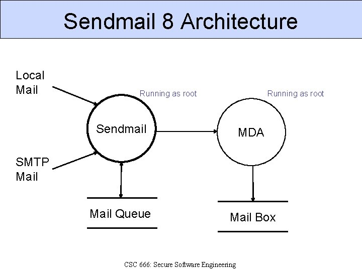 Sendmail 8 Architecture Local Mail Running as root Sendmail MDA Mail Queue Mail Box