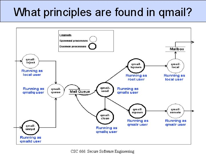 What principles are found in qmail? CSC 666: Secure Software Engineering