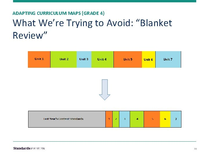 """ADAPTING CURRICULUM MAPS (GRADE 4) What We're Trying to Avoid: """"Blanket Review"""" 16"""