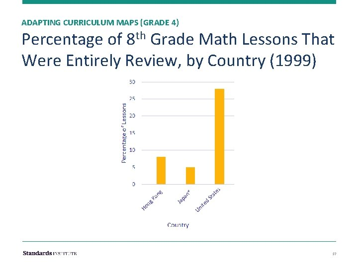 ADAPTING CURRICULUM MAPS (GRADE 4) Percentage of 8 th Grade Math Lessons That Were
