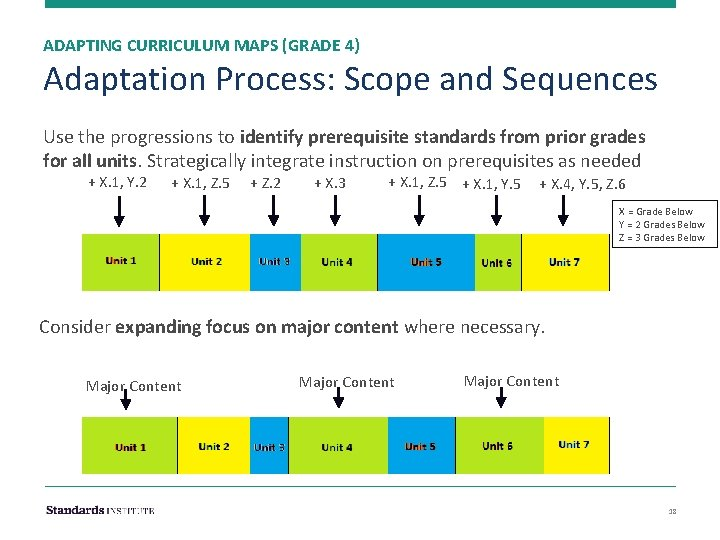ADAPTING CURRICULUM MAPS (GRADE 4) Adaptation Process: Scope and Sequences Use the progressions to