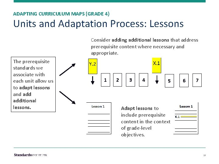 ADAPTING CURRICULUM MAPS (GRADE 4) Units and Adaptation Process: Lessons Consider adding additional lessons