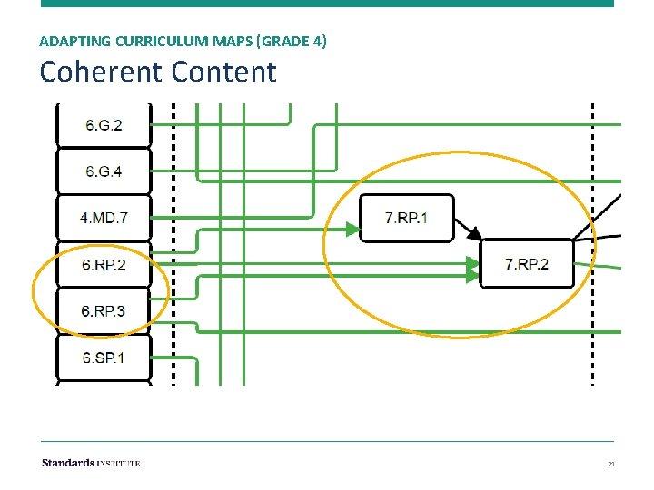 ADAPTING CURRICULUM MAPS (GRADE 4) Coherent Content 21