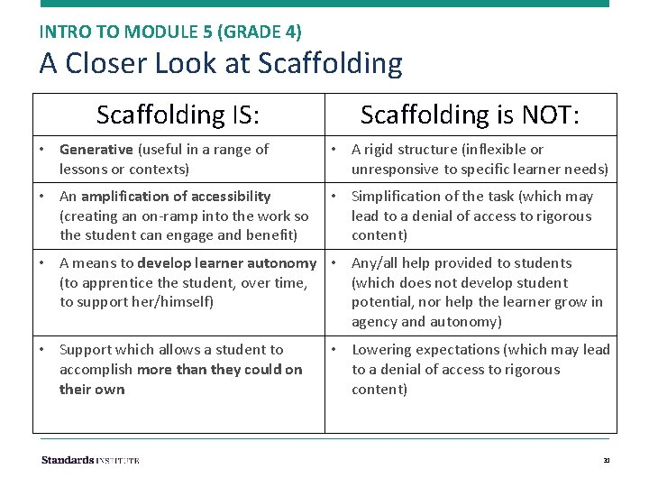 INTRO TO MODULE 5 (GRADE 4) A Closer Look at Scaffolding IS: Scaffolding is