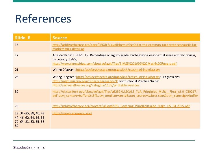 References Slide # Source 15 http: //achievethecore. org/page/266/k-8 -publishers-criteria-for-the-common-core-state-standards-formathematics-detail-pg 17 Adapted from FIGURE 3.