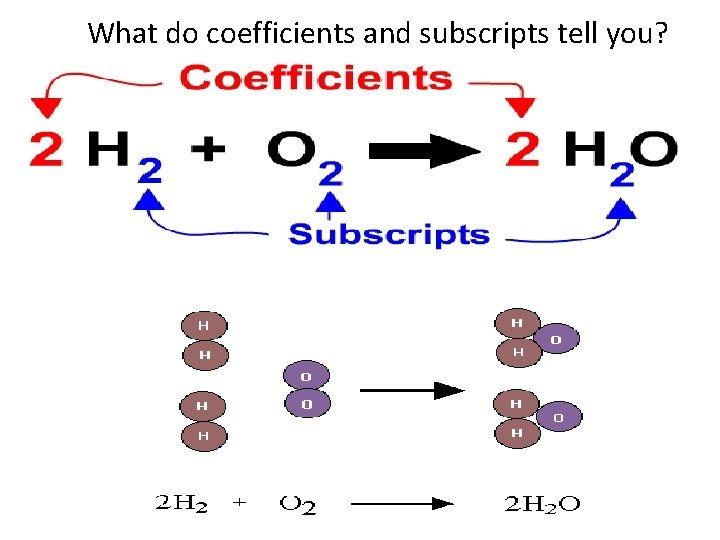 What do coefficients and subscripts tell you?