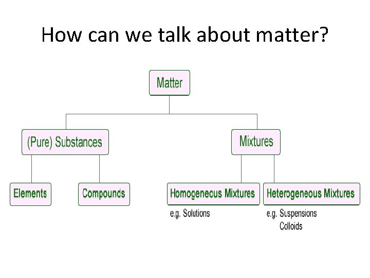 How can we talk about matter?