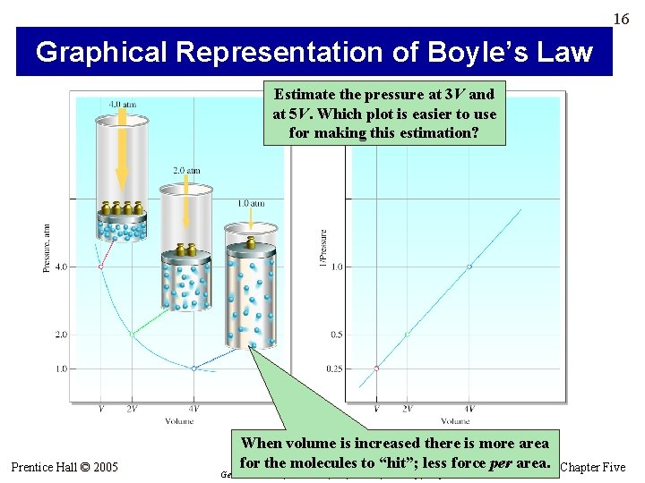 16 Graphical Representation of Boyle's Law Estimate the pressure at 3 V and at