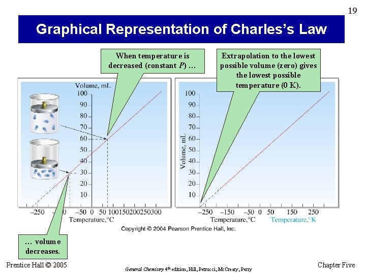 19 Graphical Representation of Charles's Law When temperature is decreased (constant P) … Extrapolation
