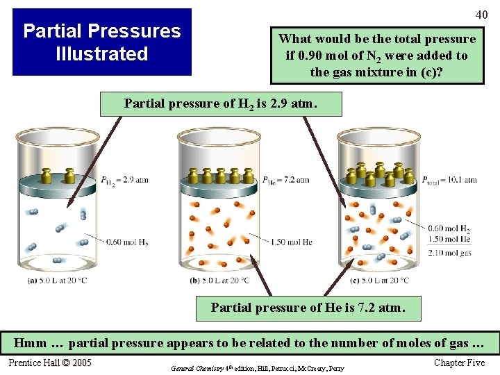 Partial Pressures Illustrated 40 What would be the total pressure if 0. 90 mol