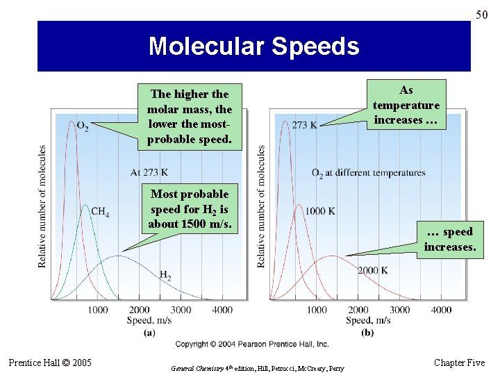 50 Molecular Speeds The higher the molar mass, the lower the mostprobable speed. Most
