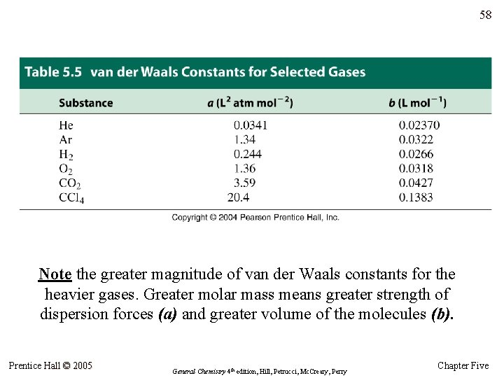 58 Note the greater magnitude of van der Waals constants for the heavier gases.