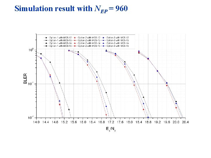 Simulation result with NEP = 960