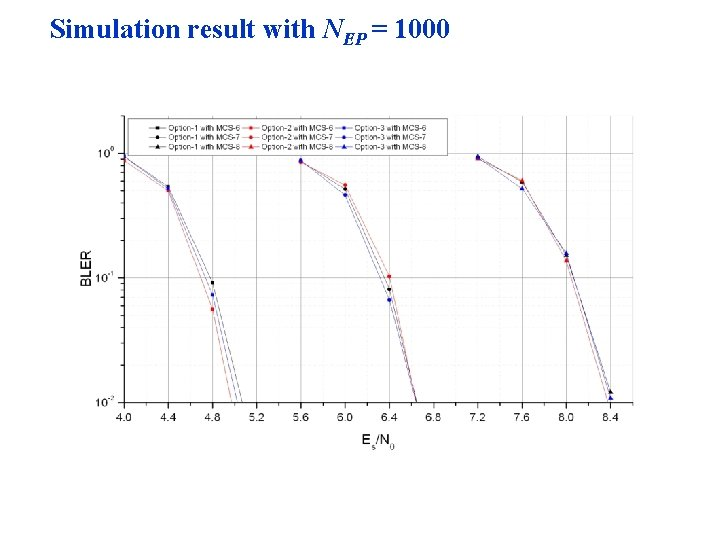 Simulation result with NEP = 1000