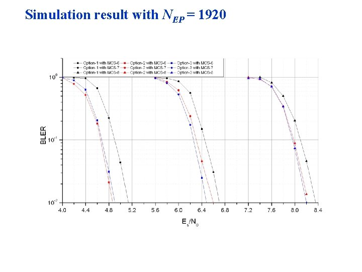 Simulation result with NEP = 1920