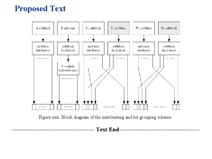 Proposed Text Figure xxx. Block diagram of the interleaving and bit grouping scheme ---------------------