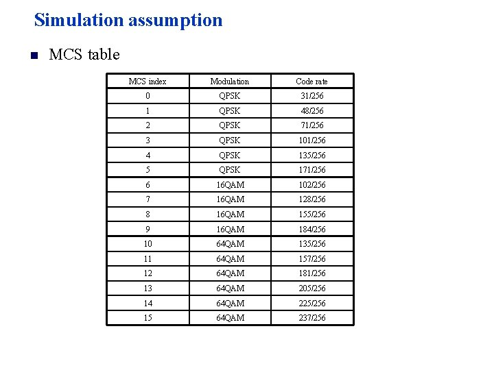 Simulation assumption n MCS table MCS index Modulation Code rate 0 QPSK 31/256 1