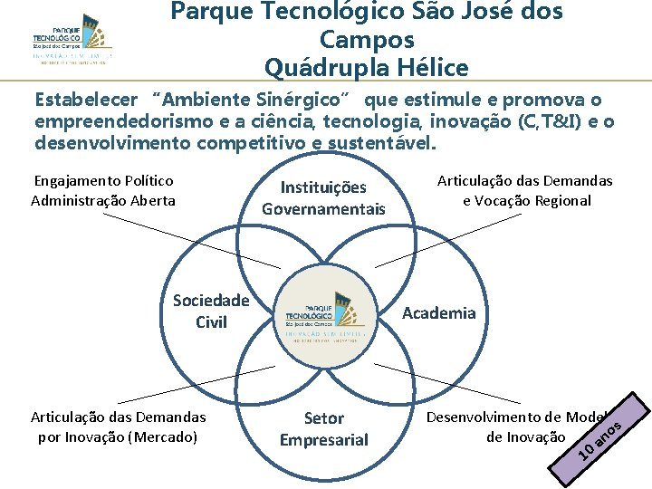 """Parque Tecnológico São José dos Campos Quádrupla Hélice Estabelecer """"Ambiente Sinérgico"""" que estimule e"""
