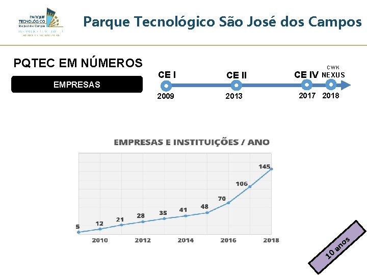Parque Tecnológico São José dos Campos PQTEC EM NÚMEROS EMPRESAS CE II 2009 2013